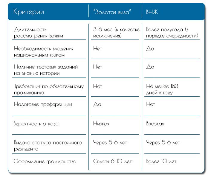 Сравнительный анализ стандартной процедуры выдачи ВНЖ и «Золотой визы»