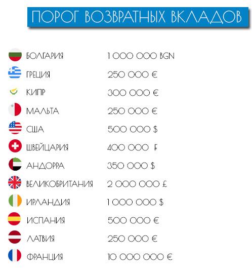 Стартовй порог возвратных вкладов в различных государствах