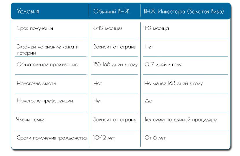 Условия Обычный ВНЖ и ВНЖ Инвестора